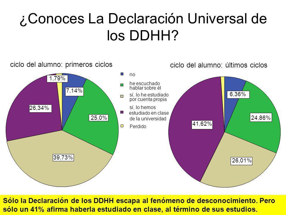 ¿Conoces La Declaración Universal de los DDHH? 7,14% 25,0% 39,73% 26,34% 1,79% 6,36% 24,86% 26,01% 41,62% ciclo del alumno: primeros ciclos ciclo del