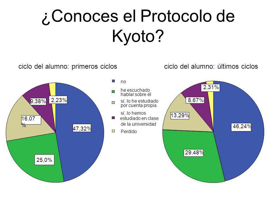 ¿Conoces el Protocolo de Kyoto? 47,32% 25,0% 16,07 % 9,38% 2,23% sí, lo he estudiado estudiado en clase no he escuchado hablar sobre él por cuenta pro