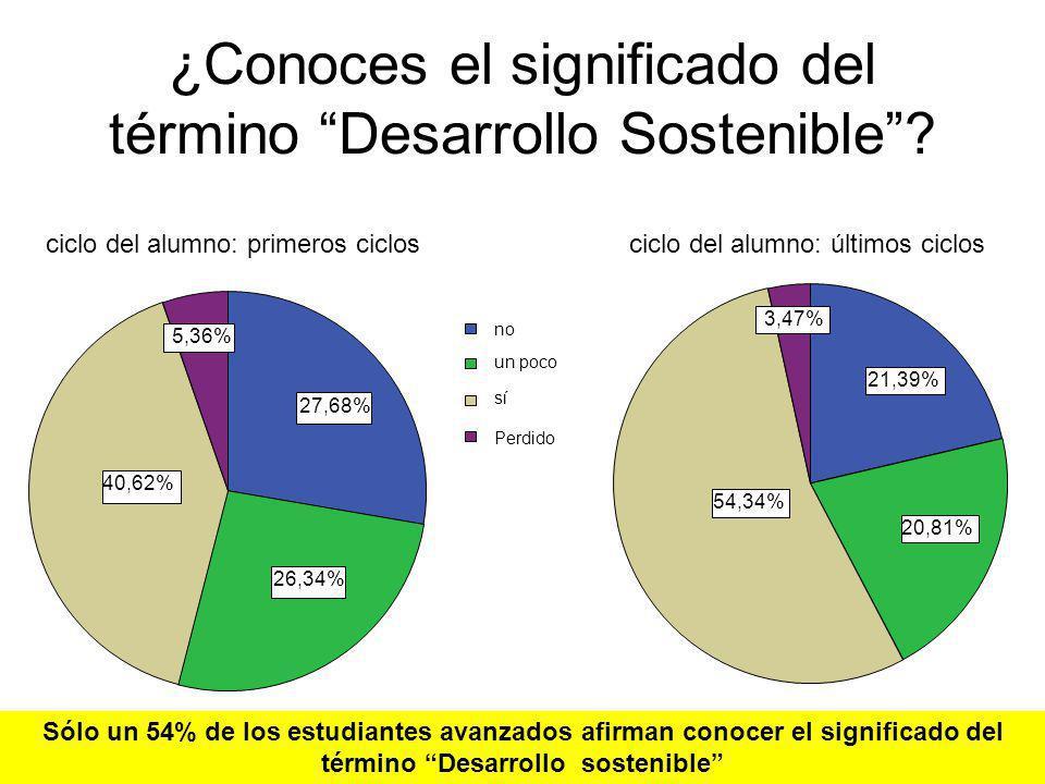 ¿Conoces el significado del término Desarrollo Sostenible? 27,68% 26,34% 40,62% 5,36% no un poco sí Perdido 21,39% 20,81% 54,34% 3,47% ciclo del alumn
