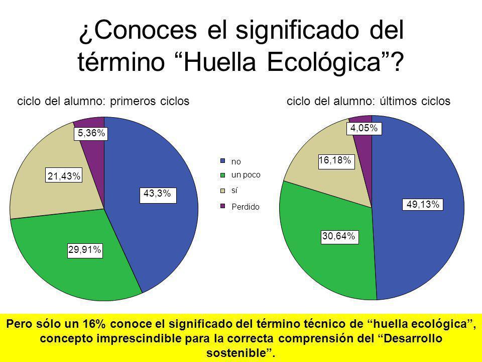 ¿Conoces el significado del término Huella Ecológica? 43,3% 29,91% 21,43% 5,36% 49,13% 30,64% 16,18% 4,05% ciclo del alumno: primeros ciclosciclo del