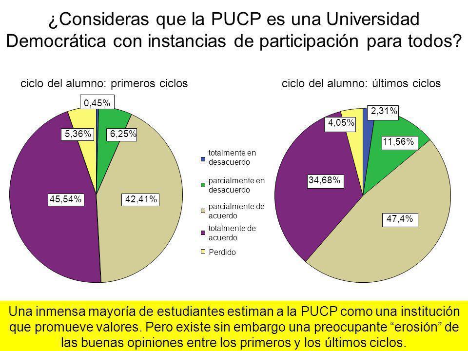 ¿Consideras que la PUCP es una Universidad Democrática con instancias de participación para todos? 0,45% 6,25% 42,41%45,54% 5,36% totalmente en desacu