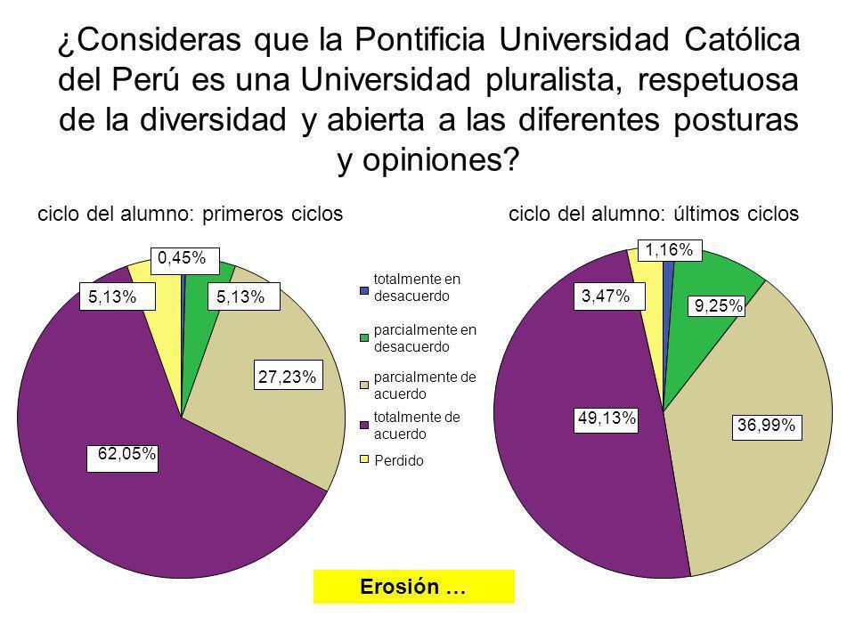 ¿Consideras que la Pontificia Universidad Católica del Perú es una Universidad pluralista, respetuosa de la diversidad y abierta a las diferentes post