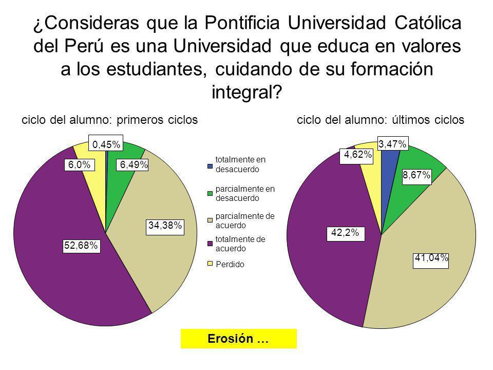 ¿Consideras que la Pontificia Universidad Católica del Perú es una Universidad que educa en valores a los estudiantes, cuidando de su formación integr
