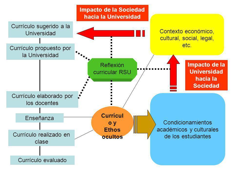 Contexto económico, cultural, social, legal, etc. Condicionamientos académicos y culturales de los estudiantes Currículo sugerido a la Universidad Cur