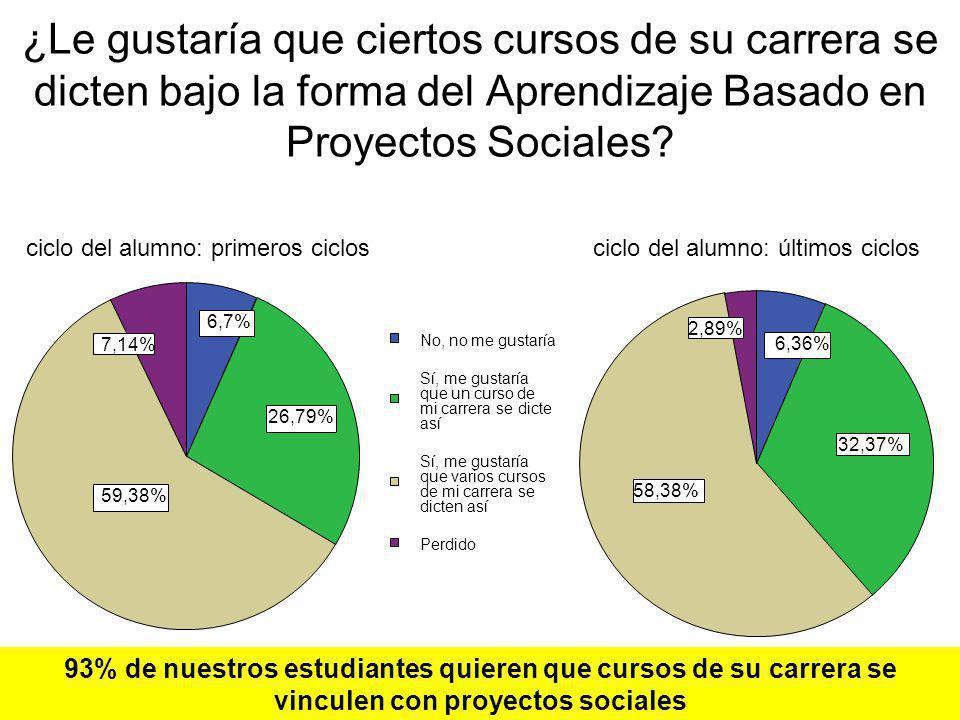 ¿Le gustaría que ciertos cursos de su carrera se dicten bajo la forma del Aprendizaje Basado en Proyectos Sociales? 6,7% 26,79% 59,38% 7,14% No, no me