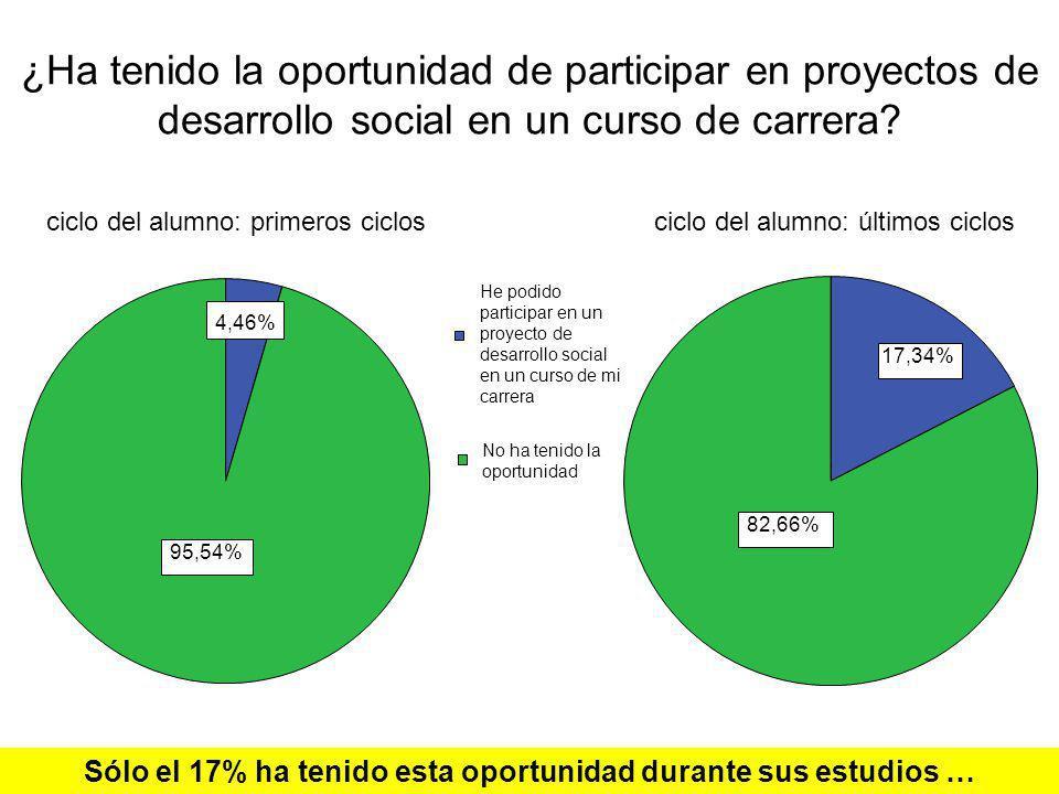 ¿Ha tenido la oportunidad de participar en proyectos de desarrollo social en un curso de carrera? 4,46% 95,54% 17,34% 82,66% He podido participar en u