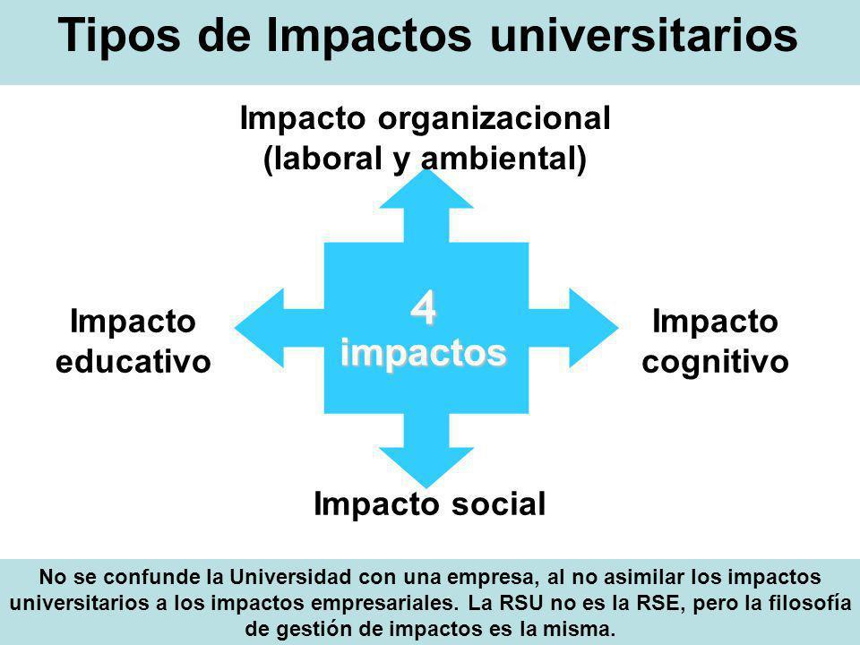 4 impactos Impacto organizacional (laboral y ambiental) Impacto educativo Impacto cognitivo Impacto social Tipos de Impactos universitarios No se conf