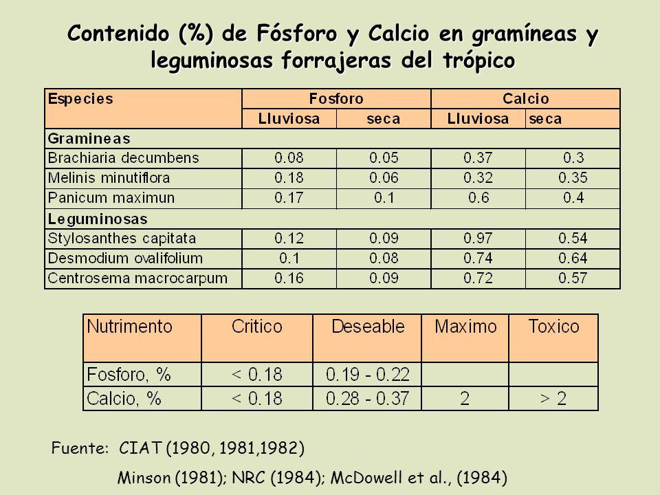 Contenido (%) de Fósforo y Calcio en gramíneas y leguminosas forrajeras del trópico Fuente: CIAT (1980, 1981,1982) Minson (1981); NRC (1984); McDowell et al., (1984)
