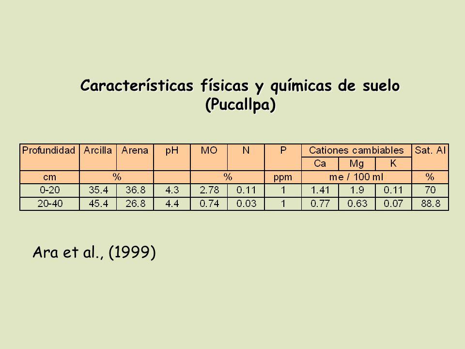 Características físicas y químicas de suelo (Pucallpa) Ara et al., (1999)