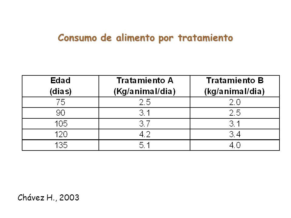 Uso de maíz extruido en la alimentación de terneros destetados Formulas de concentrados Chávez H., 2002