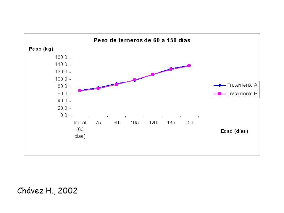 Consumo de alimento por tratamiento Chávez H., 2003