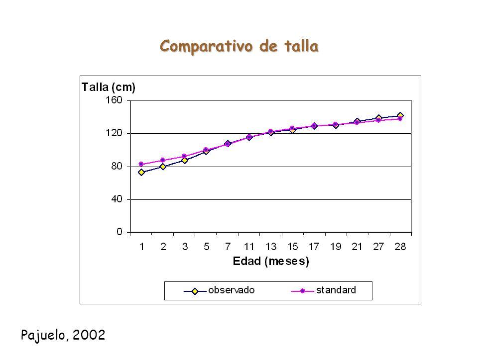 Evaluación técnica económica de animales de recría en un establo comercial (Pajuelo, 2003) Comparativo de desarrollo animal