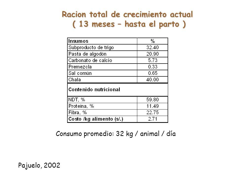Racion actual total ( Inicio – 12 meses de edad) Consumo promedio: Terneras inicio: 0.6 kg / animal / día (hasta 105 días) Terneras destetadas: 1.9 kg