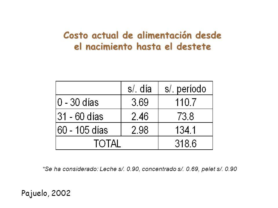 Racion total de crecimiento actual ( 13 meses – hasta el parto ) ( 13 meses – hasta el parto ) Consumo promedio: 32 kg / animal / día Pajuelo, 2002