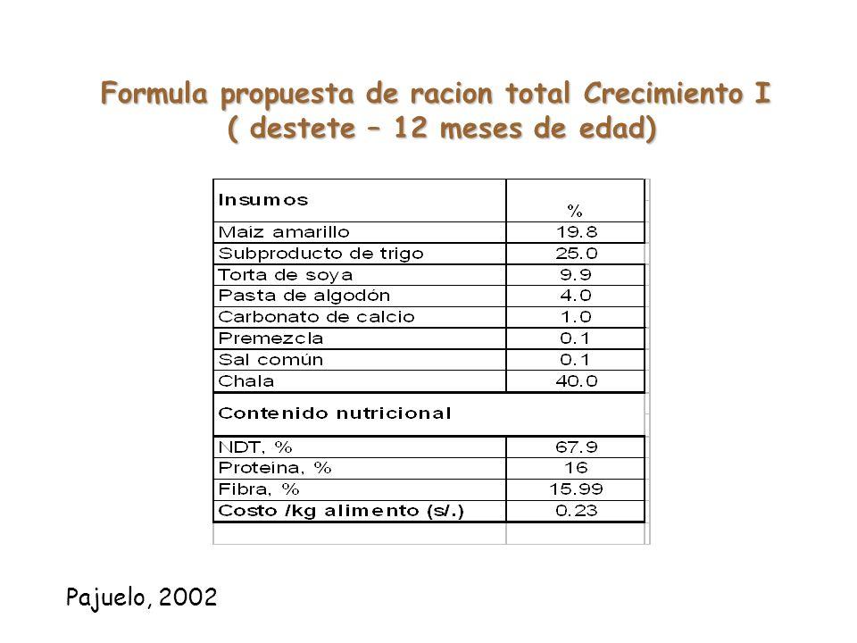 Formula de concentrado de inicio propuesto Pajuelo, 2002
