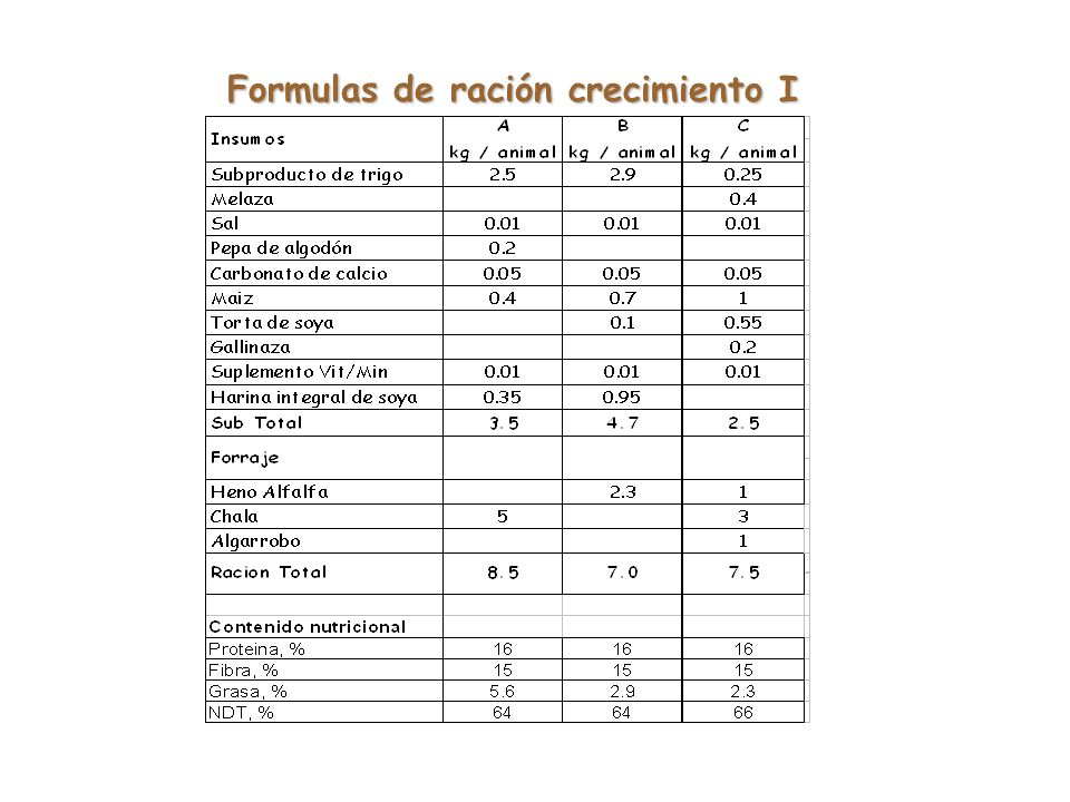 Contenido nutricional de raciones NutrienteInicio (0 – 2 meses) Crecimiento I (2 – 6 meses) Crecimiento II (6 m. - Preparto) NDT, %78 - 8063 - 6658 Pr
