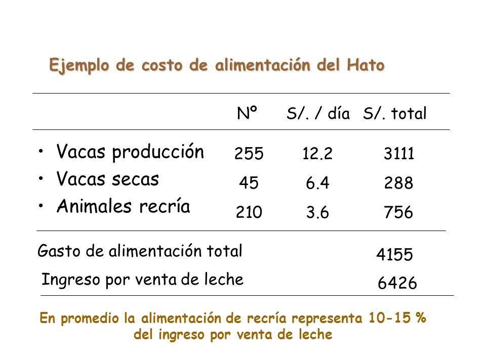 Costo de alimentación desde el nacimiento hasta los 2 años de edad. 0 – 60 días 60 – 90 días 91 – 180 días 181– 2 años S/. / díaS/. / período Total 4.