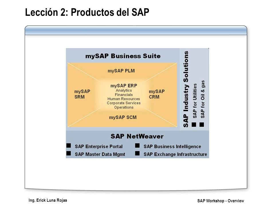Ing. Erick Luna Rojas SAP Workshop - Overview Lección 2: Productos del SAP