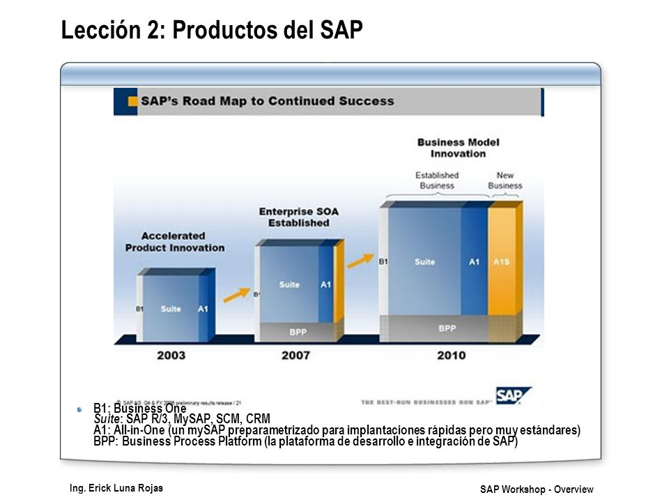 Ing. Erick Luna Rojas SAP Workshop - Overview Lección 2: Productos del SAP B1: Business One Suite : SAP R/3, MySAP, SCM, CRM A1: All-in-One (un mySAP