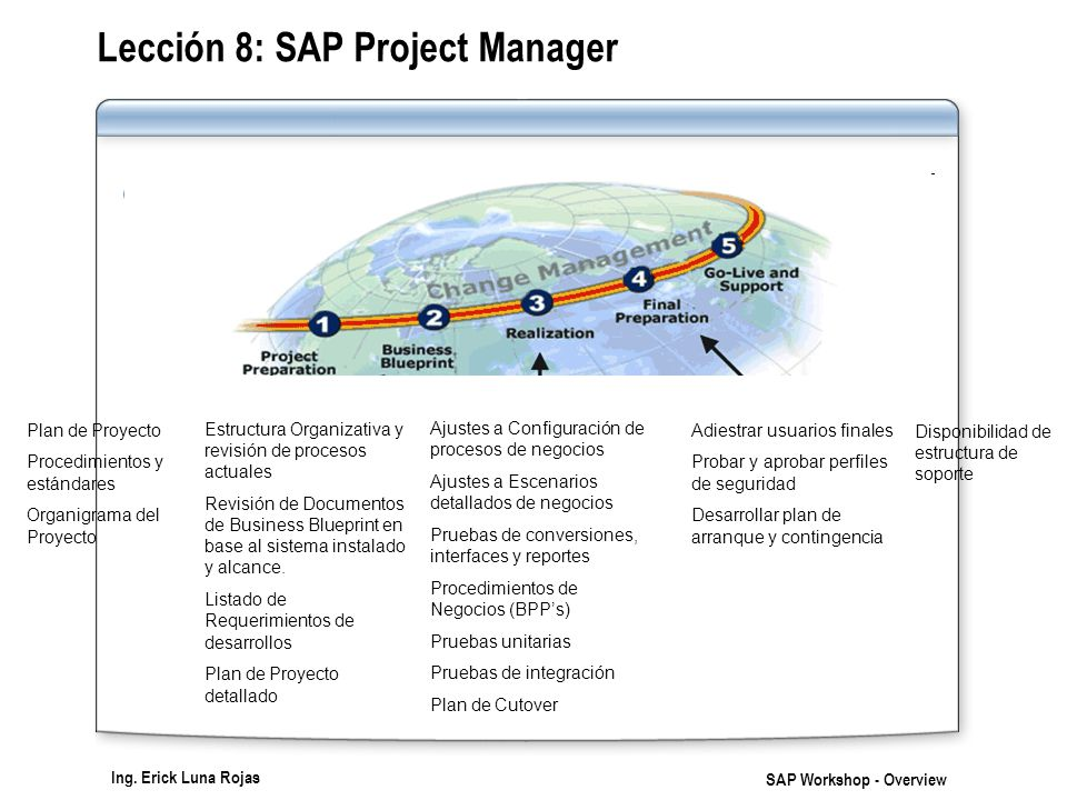 Ing. Erick Luna Rojas SAP Workshop - Overview Lección 8: SAP Project Manager ASAP – Accelerated SAP Plan de Proyecto Procedimientos y estándares Organ