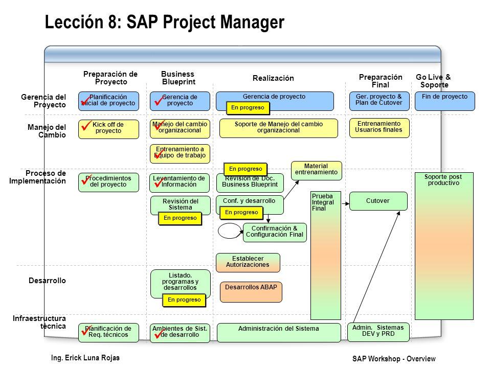 Ing. Erick Luna Rojas SAP Workshop - Overview Lección 8: SAP Project Manager Gerencia del Proyecto Manejo del Cambio Proceso de Implementación Desarro