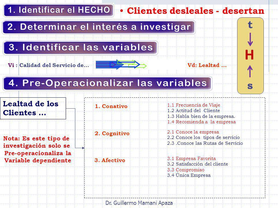 Dr. Guillermo Mamani Apaza Clientes desleales - desertan Vi : Calidad del Servicio de… Vd: Lealtad … Nota: Es este tipo de investigación solo se Pre-o