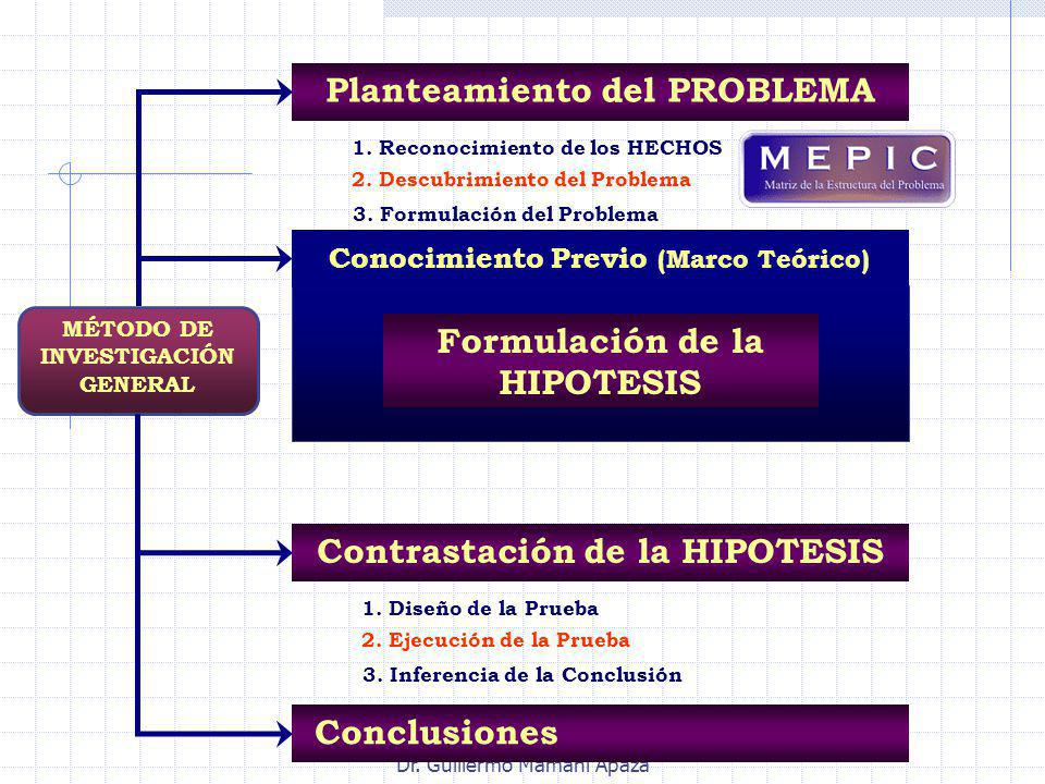 Dr. Guillermo Mamani Apaza Conocimiento Previo (Marco Teórico) MÉTODO DE INVESTIGACIÓN GENERAL Formulación de la HIPOTESIS Conclusiones Contrastación