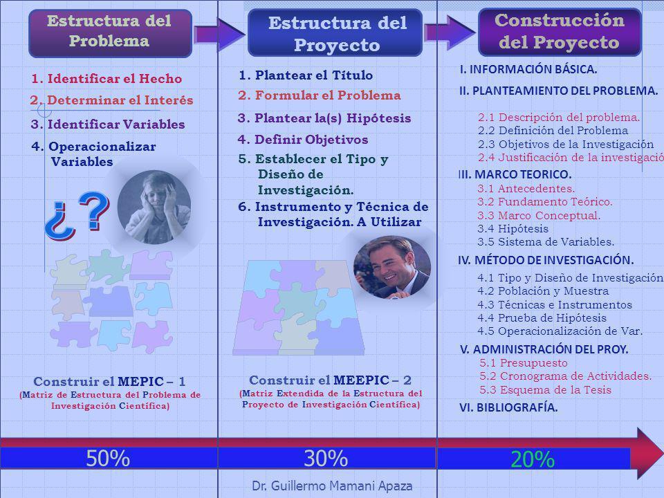 Dr. Guillermo Mamani Apaza Estructura del Problema 1. Identificar el Hecho 2. Determinar el Interés 3. Identificar Variables 4. Operacionalizar Variab