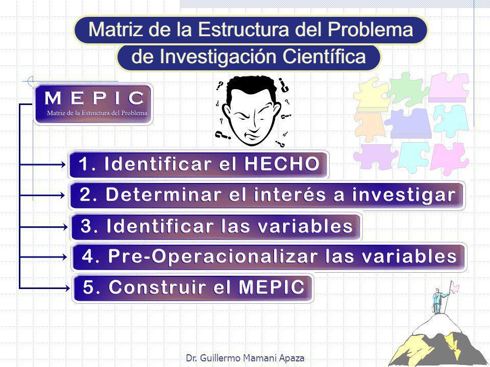 t c H s p H = Investigación diagnóstica t + H + s = Investigación propositiva H + p = Investigación predictiva ( simple) c + H = Investigación explicativa o causal (simple) t + H = Investigación evaluativa Tipos de investigación según el interés del investigador.