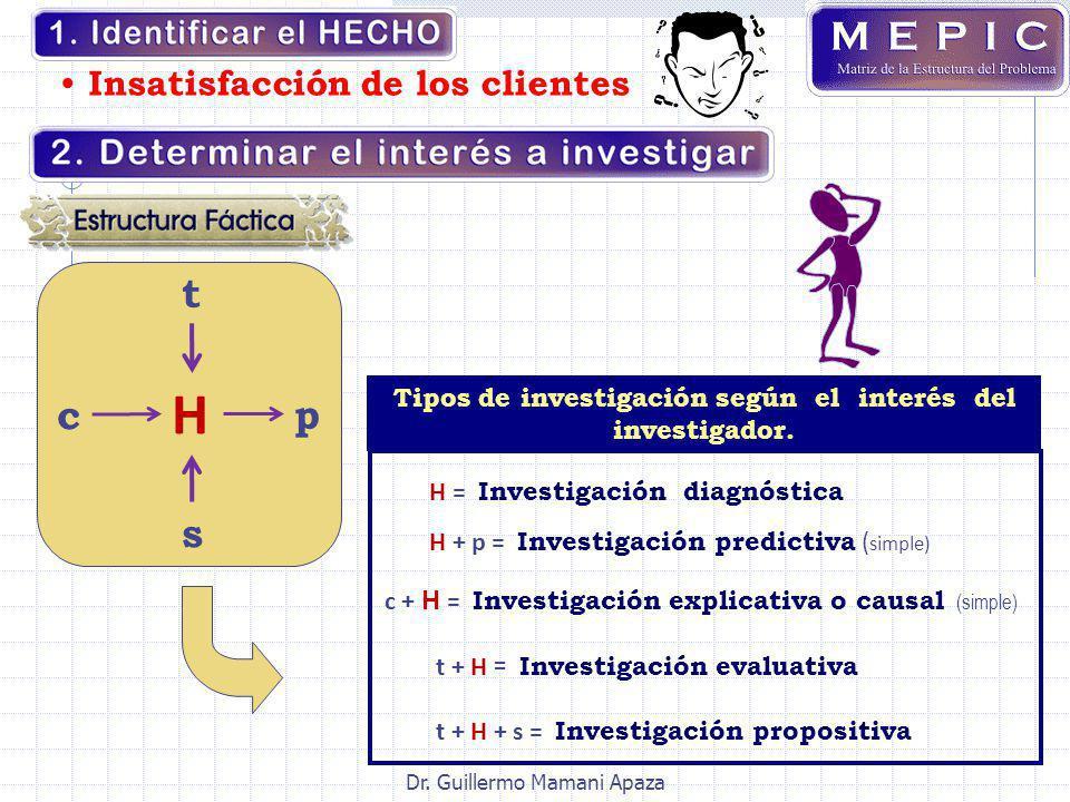 t c H s p H = Investigación diagnóstica t + H + s = Investigación propositiva H + p = Investigación predictiva ( simple) c + H = Investigación explica