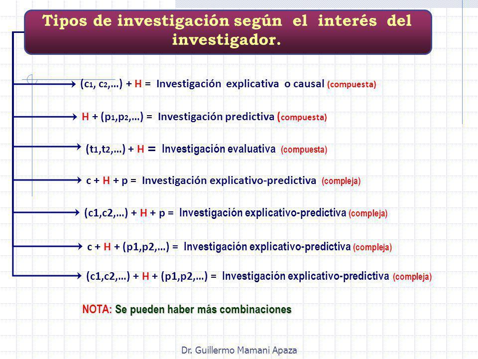 Dr. Guillermo Mamani Apaza (c 1, c 2,…) + H = Investigación explicativa o causal (compuesta) (c1,c2,…) + H + p = Investigación explicativo-predictiva