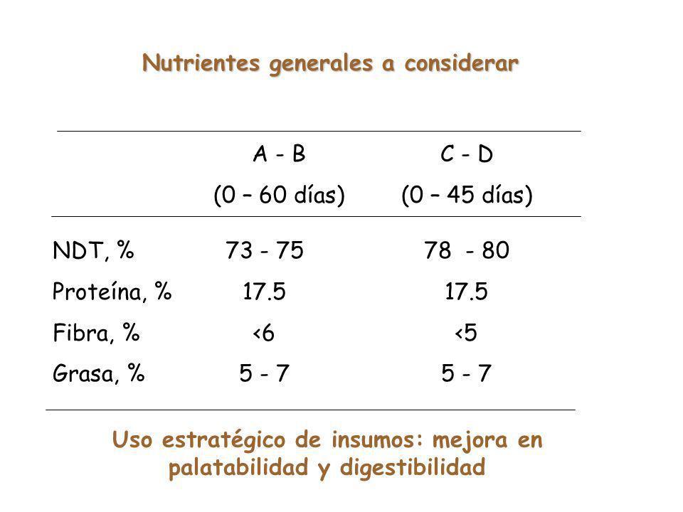Nutrientes generales a considerar NDT, % Proteína, % Fibra, % Grasa, % 73 - 75 17.5 <6 5 - 7 78 - 80 17.5 <5 5 - 7 A - B (0 – 60 días) C - D (0 – 45 días) Uso estratégico de insumos: mejora en palatabilidad y digestibilidad