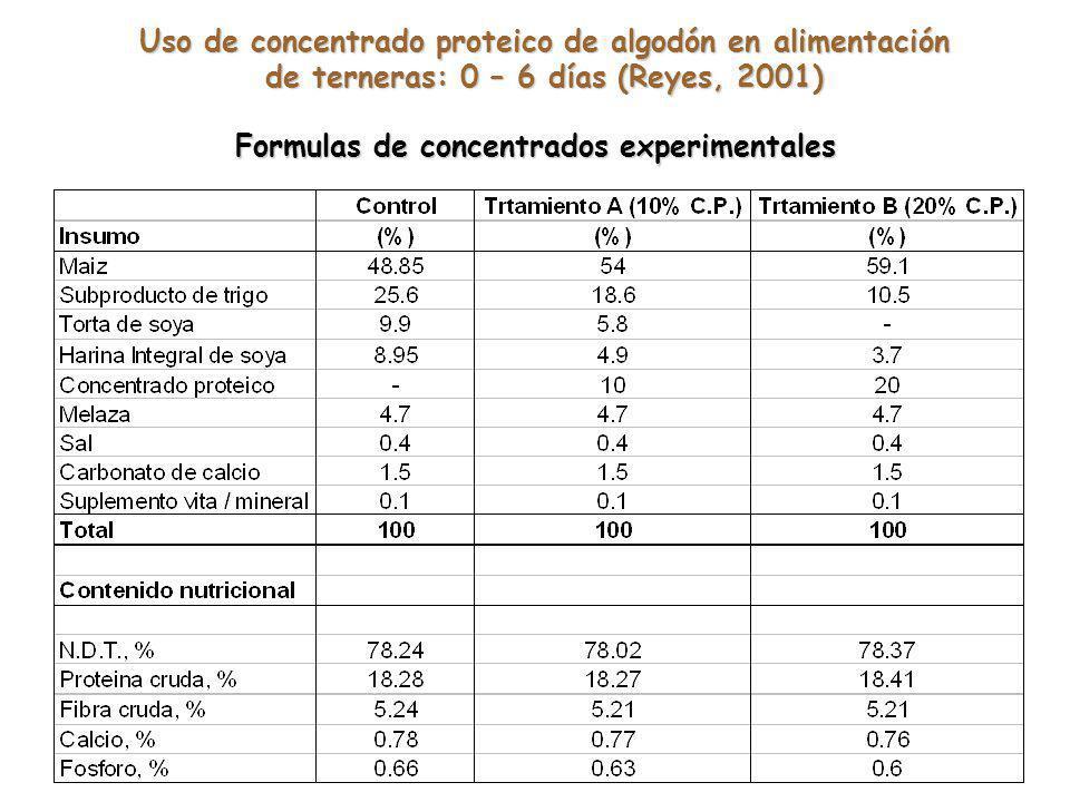 Formulas de concentrados experimentales Uso de concentrado proteico de algodón en alimentación de terneras: 0 – 6 días (Reyes, 2001)