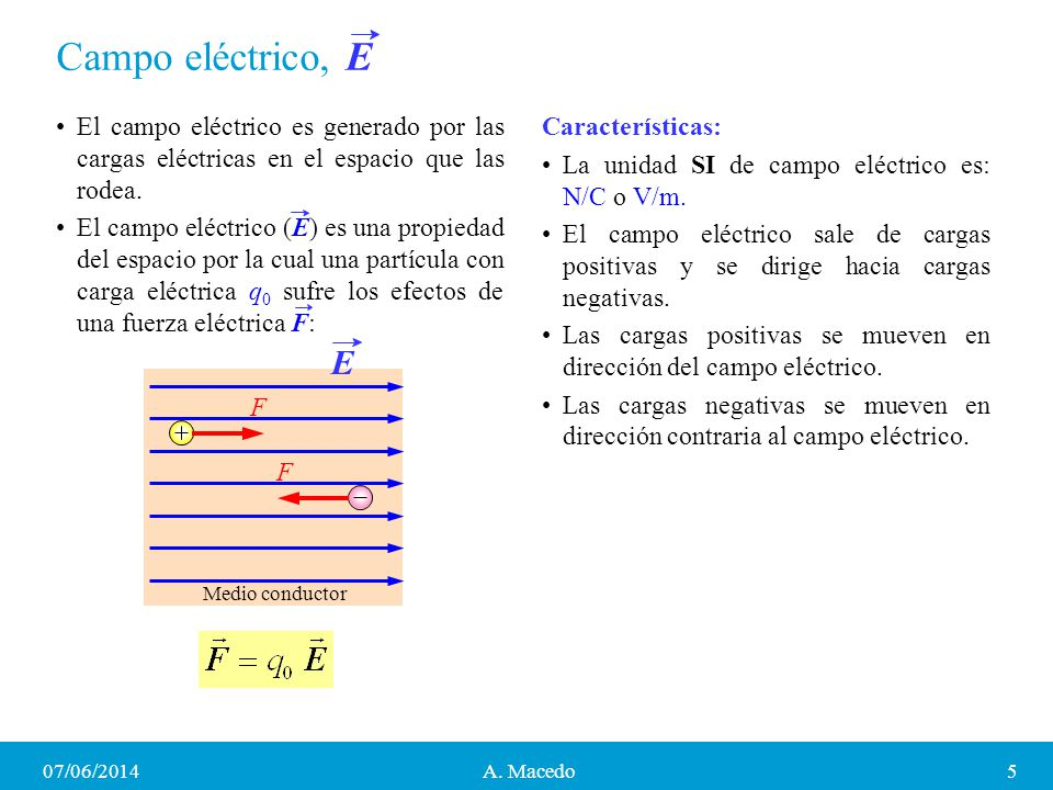 Campo eléctrico, E El campo eléctrico es generado por las cargas eléctricas en el espacio que las rodea. El campo eléctrico (E) es una propiedad del e