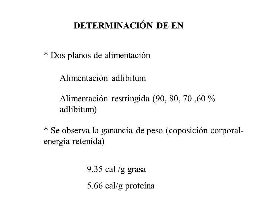 PREDICCIÓN DE EN A PARTIR DE ECUACINES DE PREDICCIÓN EN = 3677.89 – 50.21*EM + 0.29*EM 2 Guillaume (1980) R 2 = 94.7 EN = 5.46*PD + 9.44*EED + 4.0*FBD + 4.22*NIFEXD Guillaume (1980) R 2 = 94.3 * A partir de composiciones químicas, nutrientes digestiles y energía metabolizable