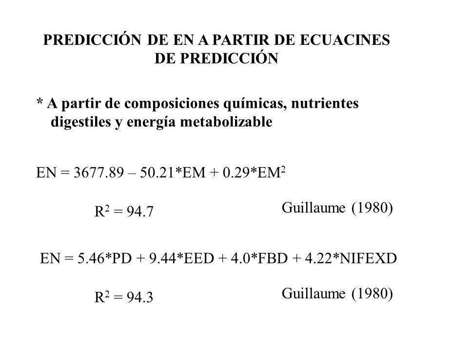 IMPORTANCIA DEL SISTEMA DE EN * Nos asegura una mejor predicción del performace * La cantidad de EN suplementada por Kg de ganancia es independiente del % de prteina y grasa.