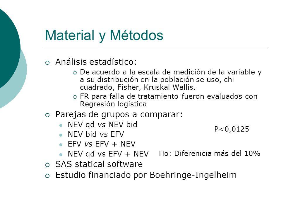 Material y Métodos Análisis estadístico: De acuerdo a la escala de medición de la variable y a su distribución en la población se uso, chi cuadrado, F