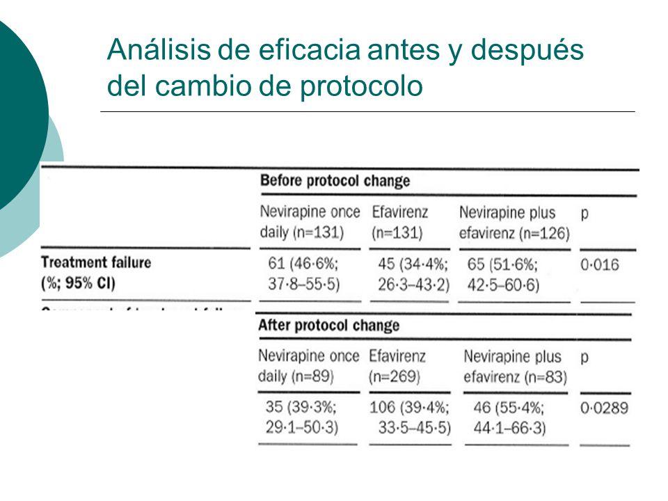 Análisis de eficacia antes y después del cambio de protocolo