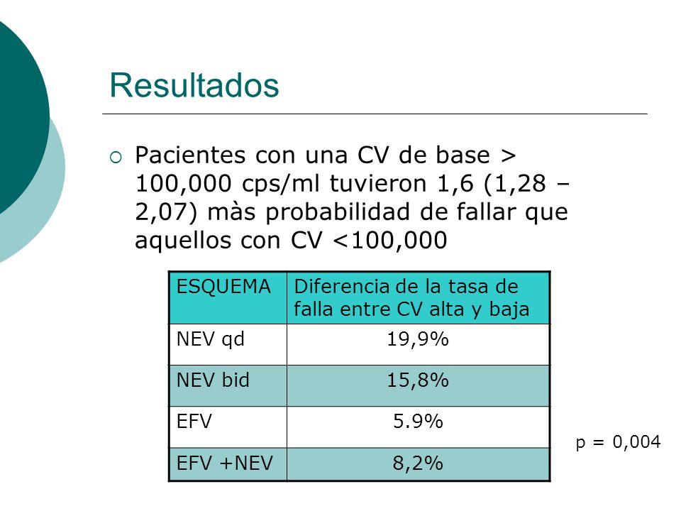 Resultados Pacientes con una CV de base > 100,000 cps/ml tuvieron 1,6 (1,28 – 2,07) màs probabilidad de fallar que aquellos con CV <100,000 ESQUEMADiferencia de la tasa de falla entre CV alta y baja NEV qd19,9% NEV bid15,8% EFV5.9% EFV +NEV8,2% p = 0,004