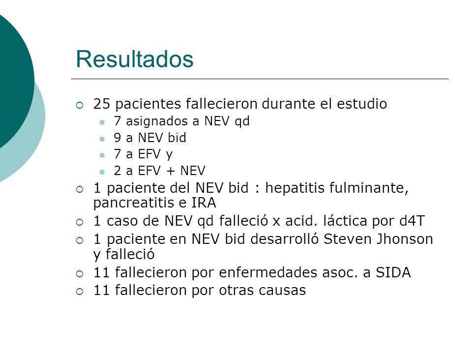 Resultados 25 pacientes fallecieron durante el estudio 7 asignados a NEV qd 9 a NEV bid 7 a EFV y 2 a EFV + NEV 1 paciente del NEV bid : hepatitis ful
