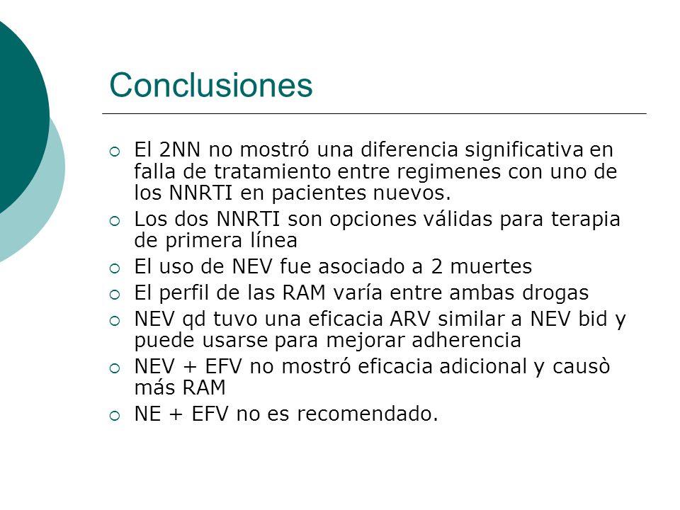 Conclusiones El 2NN no mostró una diferencia significativa en falla de tratamiento entre regimenes con uno de los NNRTI en pacientes nuevos. Los dos N