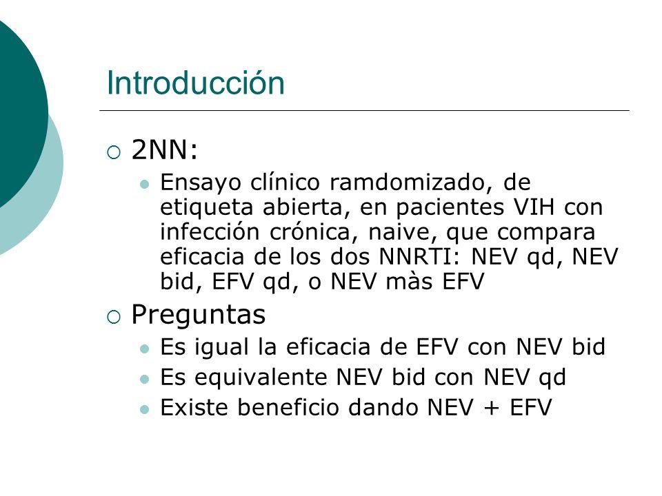 Material y Métodos Pacientes VIH de: N y S América, Europa, S Affrica Australia y Tailandia Naive Crónicamente infectados > 16 años VIH > 5 000 copias/ml No criterio de inclusión: CD4 o estadio de enfermedad