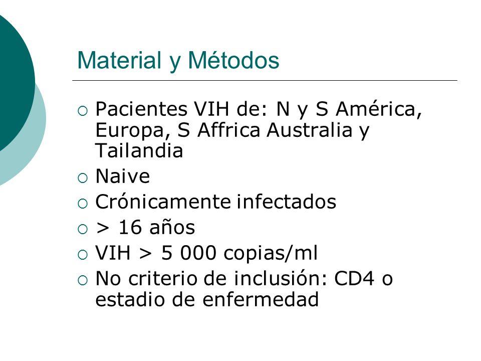 Material y Métodos Pacientes VIH de: N y S América, Europa, S Affrica Australia y Tailandia Naive Crónicamente infectados > 16 años VIH > 5 000 copias