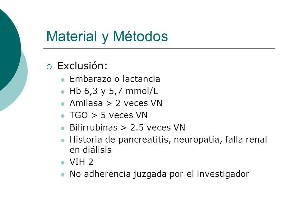 Material y Métodos Exclusión: Embarazo o lactancia Hb 6,3 y 5,7 mmol/L Amilasa > 2 veces VN TGO > 5 veces VN Bilirrubinas > 2.5 veces VN Historia de p