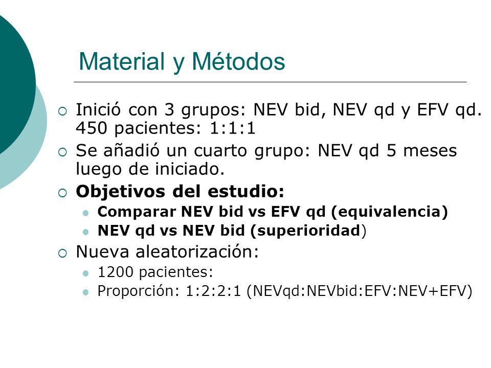 Material y Métodos Inició con 3 grupos: NEV bid, NEV qd y EFV qd. 450 pacientes: 1:1:1 Se añadió un cuarto grupo: NEV qd 5 meses luego de iniciado. Ob