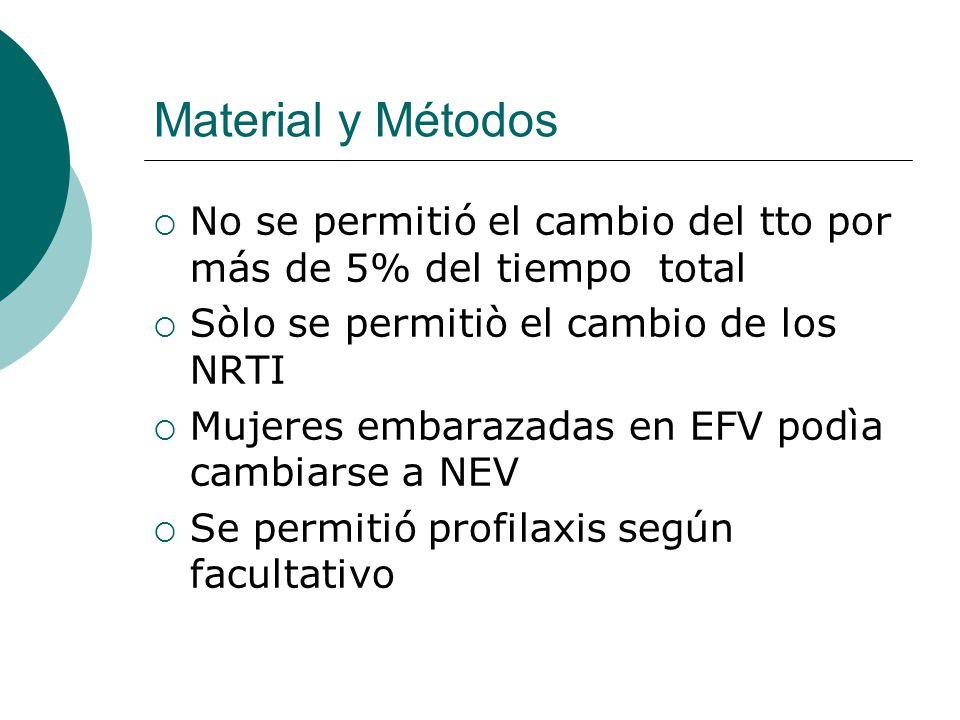 Material y Métodos No se permitió el cambio del tto por más de 5% del tiempo total Sòlo se permitiò el cambio de los NRTI Mujeres embarazadas en EFV p