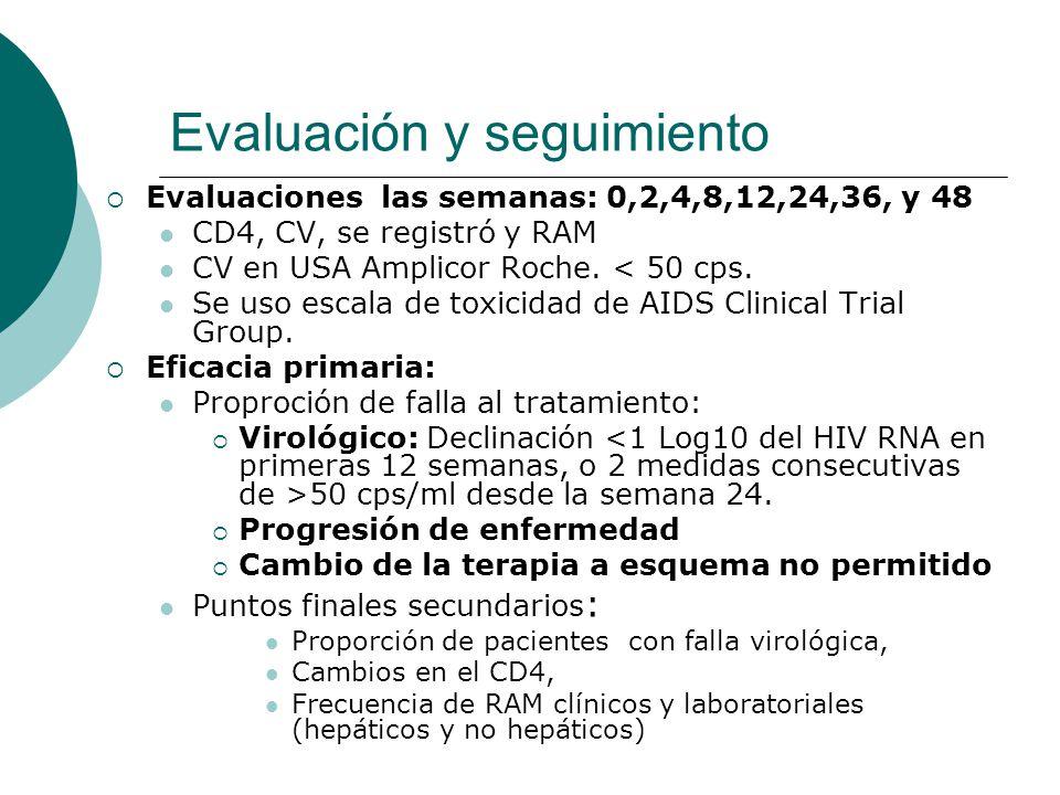 Evaluación y seguimiento Evaluaciones las semanas: 0,2,4,8,12,24,36, y 48 CD4, CV, se registró y RAM CV en USA Amplicor Roche. < 50 cps. Se uso escala