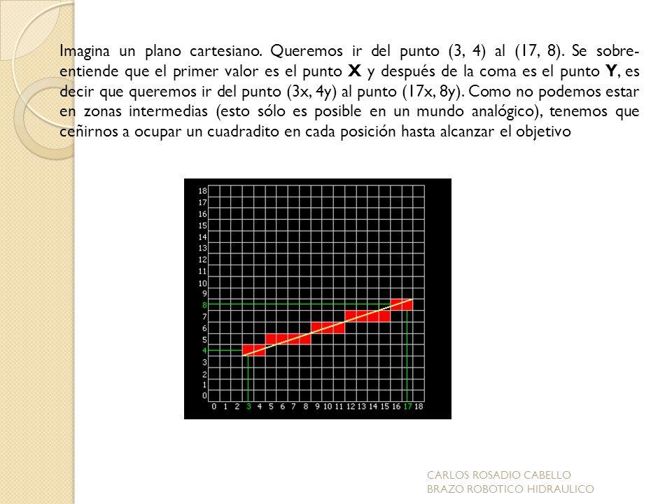 Imagina un plano cartesiano.Queremos ir del punto (3, 4) al (17, 8).
