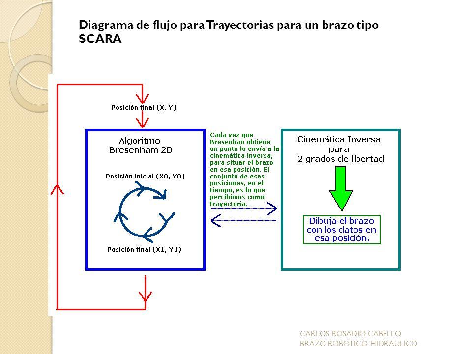 Diagrama de flujo para Trayectorias para un brazo tipo SCARA CARLOS ROSADIO CABELLO BRAZO ROBOTICO HIDRAULICO