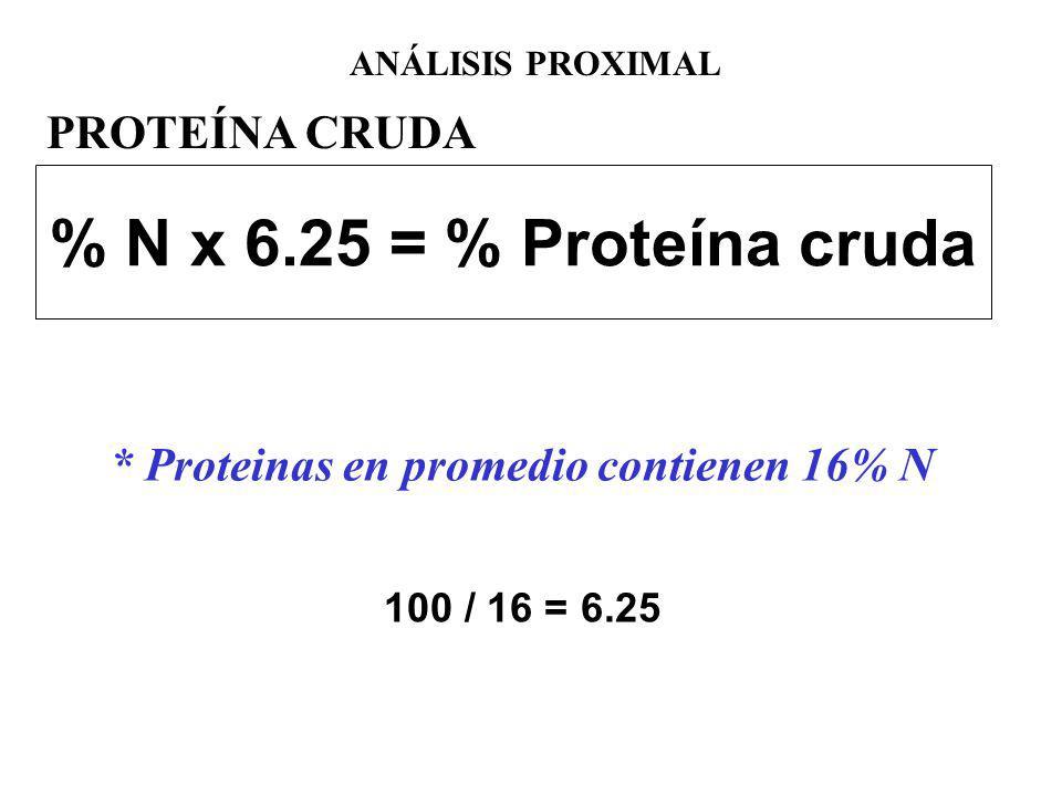 % N x 6.25 = % Proteína cruda * Proteinas en promedio contienen 16% N 100 / 16 = 6.25 ANÁLISIS PROXIMAL PROTEÍNA CRUDA